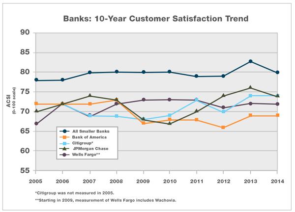 2015-Banks-compare-3