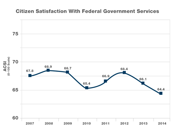 15jan-citizen-sat-fed-gov-services
