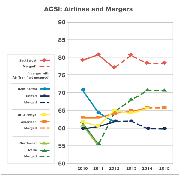 rationale behind delta and northwest merger Delta and northwest behind the scenes of the the agreement comes after several months of merger discussions between delta and northwest and at one time.