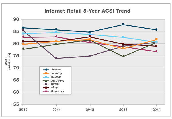 2015-inet-retail-compare