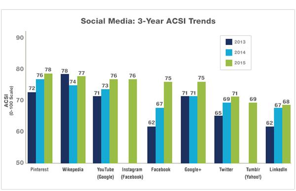 social-media-3yr