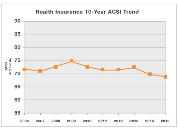 health-insurance-10-yr-trend