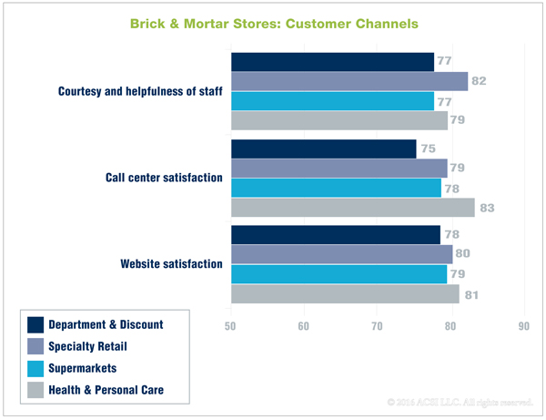 brick-mortar-customer-channels-2