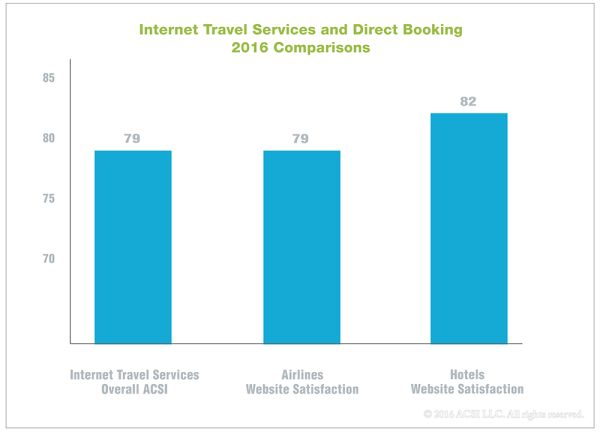 2016-inet-travel-v-websites-blog