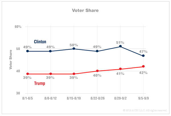 2016-clinton-trump-voter-share