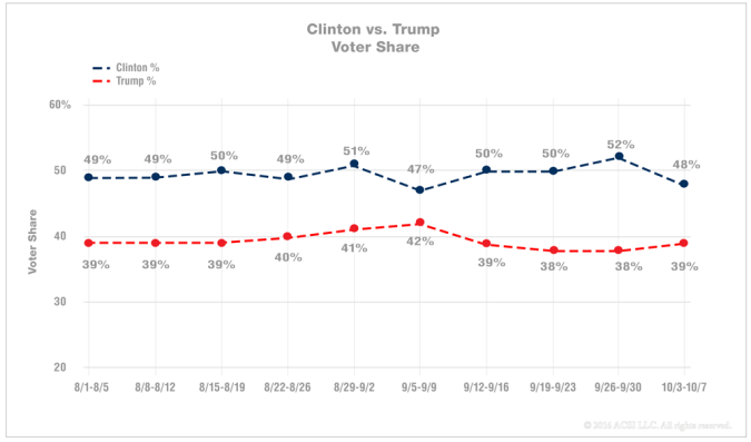 2016-clinton-trump-voter-share-5