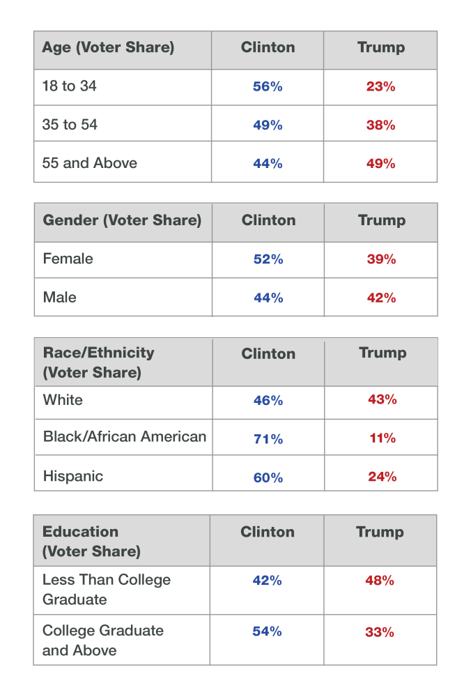 demographics-wk9