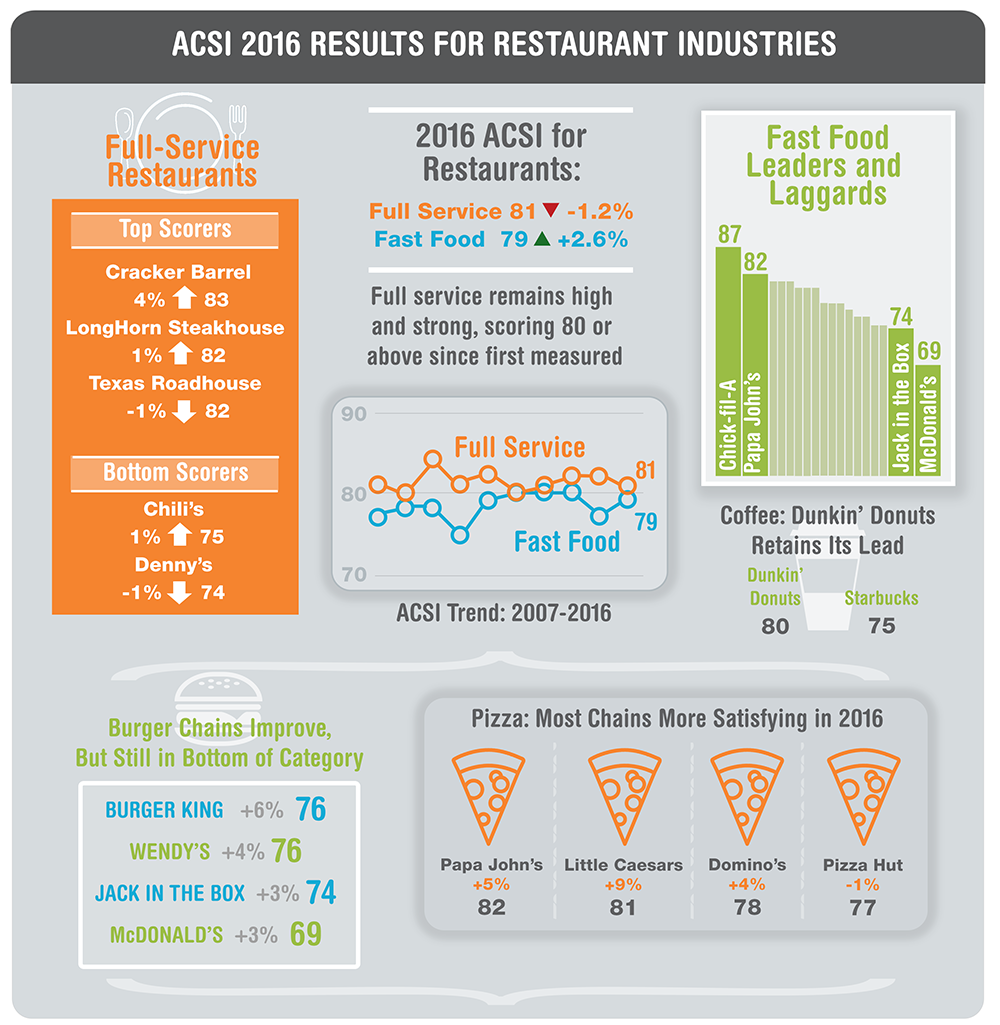 Customer Satisfaction Fast Food Industry
