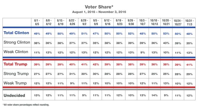 voter-share-overtime-wk9