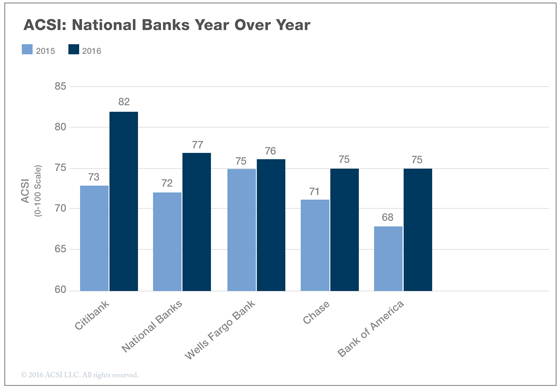 16dec_national-banks-bar-compare