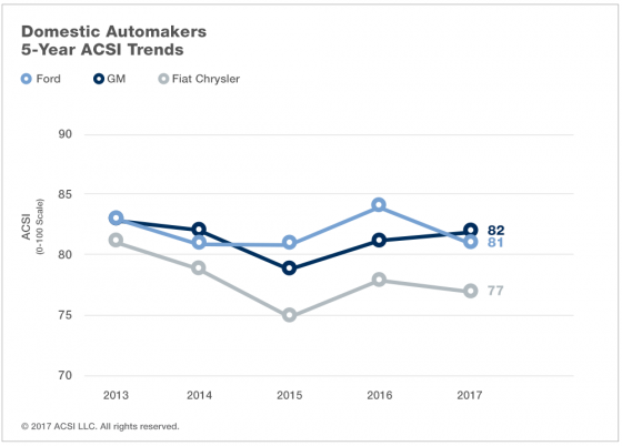 Domestic Automakers: 5-Year ACSI Trends