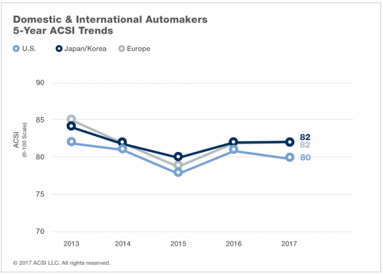 Domestic and International Automakers: 5-Year ACSI Trends