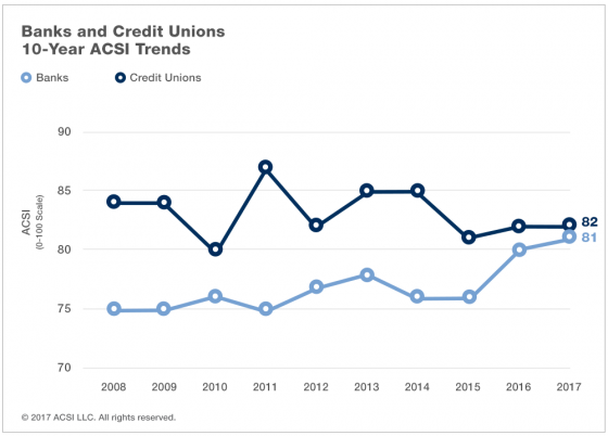 Bank Customer Satisfaction Offers Challenge to Credit Unions