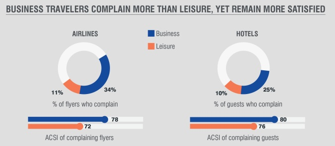 ACSI-travel-business-vs-leisure
